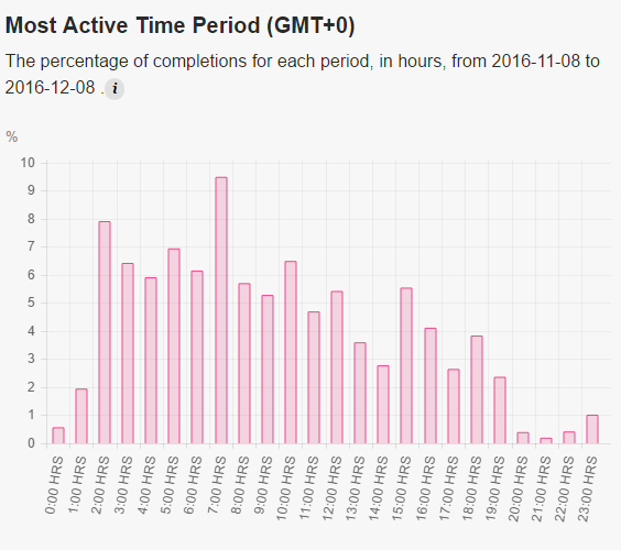 active_time_period