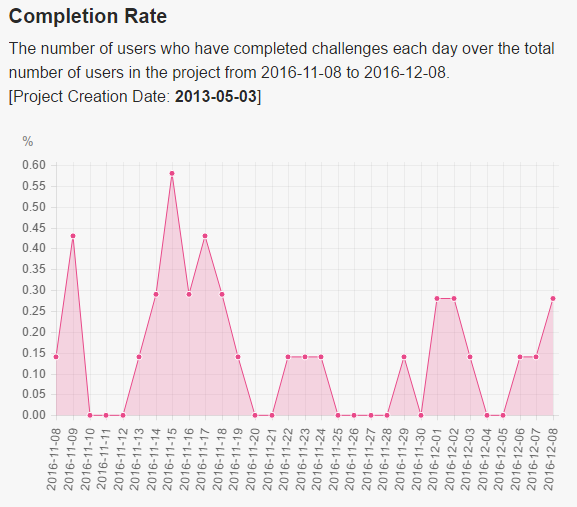 completion_rate