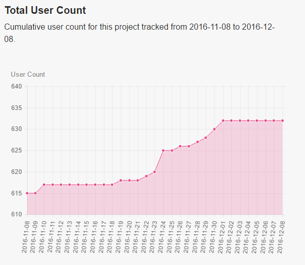 total_user_count
