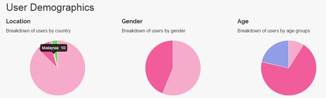 user_demographics