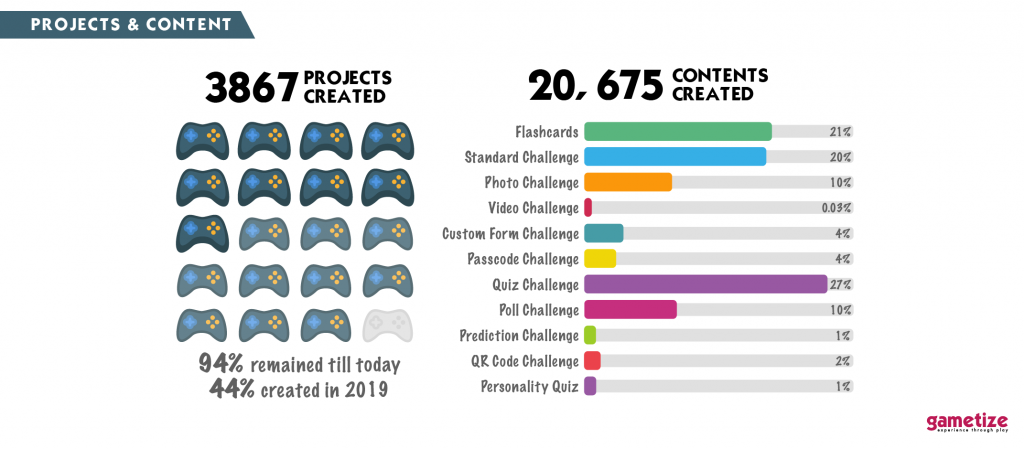 Gametize Year in Review 2019 - Projects and Content