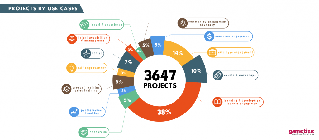 Gametize Year in Review 2019 - Project Use Case